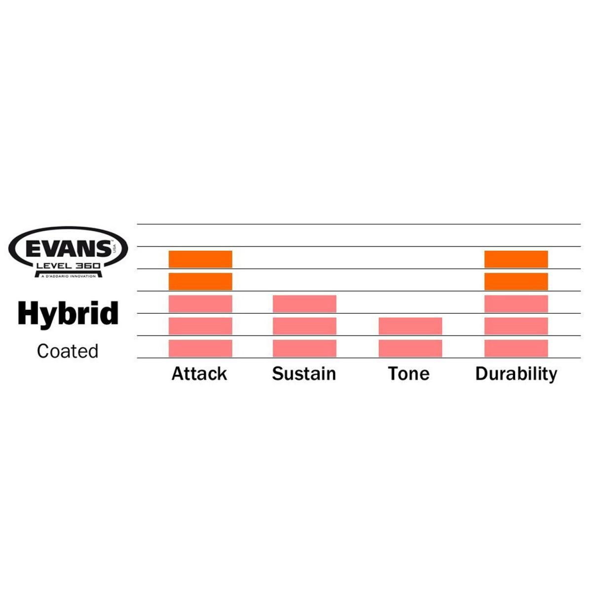 evans b13mhg hybrid coated snare batter drum head skin 13. Black Bedroom Furniture Sets. Home Design Ideas